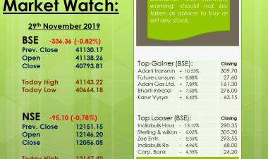 Market Movement - 29th Nov. 2019